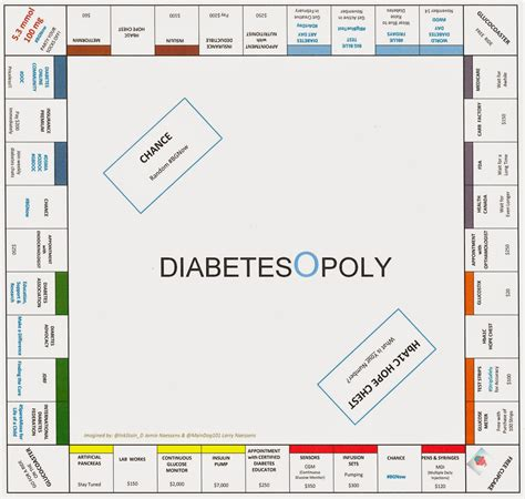 layout game html board game layouts facebook board game diabetes
