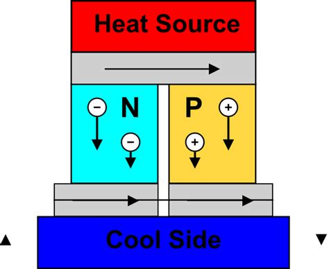 thermoelectric generator diagram a harvest of heat eejournal