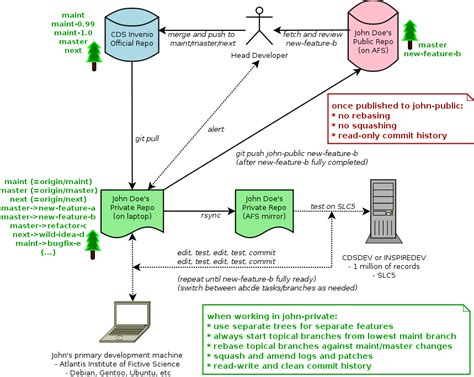git development workflow 6 3 git invenio 3 0 0a4 documentation