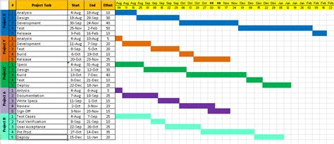 Excel Project Schedule Template by Excel Project Schedule Template Schedule Template Free