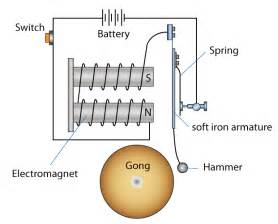 spm physics form 5 electromagnetism uses of