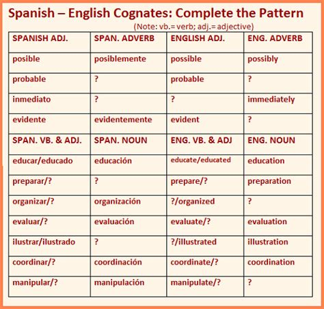 meaning of pattern in spanish cognates and false cognates