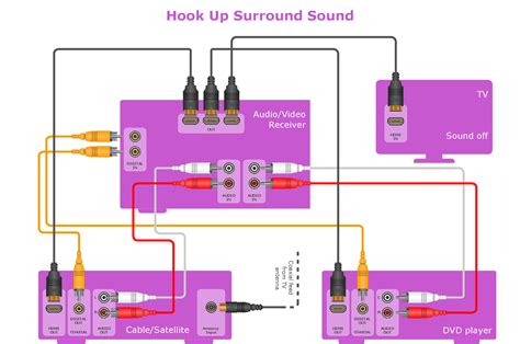 audio visio your audio and connections libraries