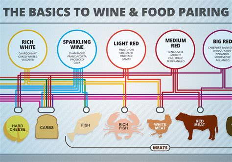 wine and food pairing chart wine folly