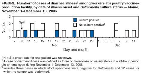 Salmonella Serotype Enteritidis Infections Among Workers