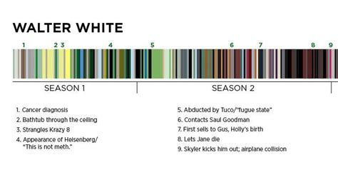 breaking bad colors a complete guide to the theories