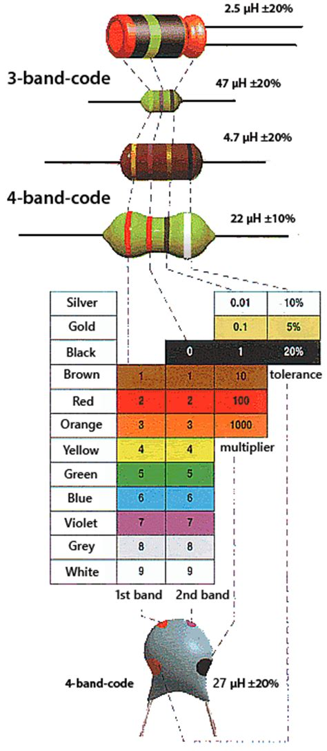 how to find value of inductor coil32 color coding of choke coils
