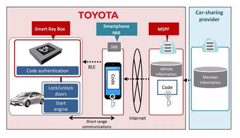 Smart Toyota Service Toyota Thinks Out Of The Box With Keyless Entry Gadget