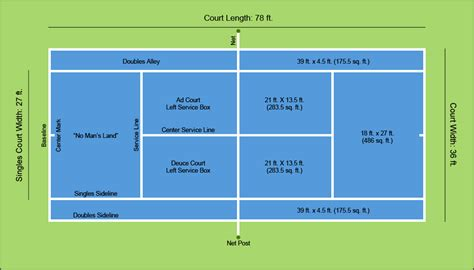 tennis court diagram a diagram of tennis court dimensions layout sports