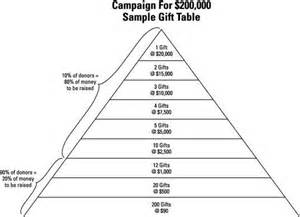 capital campaign pyramid template pictures to pin on