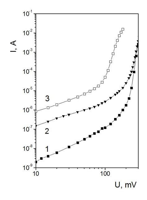 characteristic curve of photodiode infrared photodiodes on ii vi and iii v narrow gap semiconductors intechopen