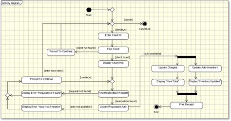 activity diagram vs flowchart net how to integrate a flowchart activity diagram
