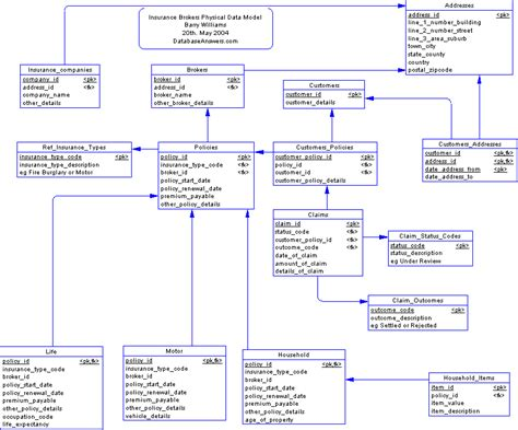 opinions on physical data model