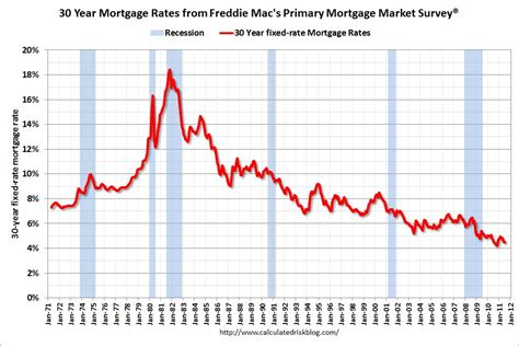 Mba Loan Rates by Re And Economic Charts 2011 07 17