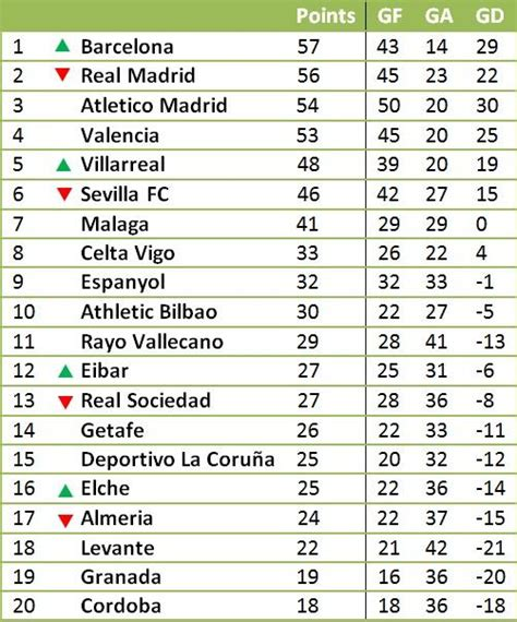 Portuguese Liga Table by Oc La Liga Table Without Messi And Ronaldo S Goals Soccer