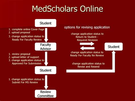 Mba Application Process Stanford by Application Process Medscholars Stanford Medicine