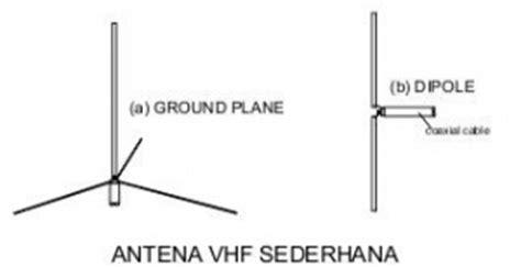 cara membuat antena tv vhf sederhana macam macam antena untuk radio amateur teknik