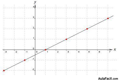 imagenes funciones matematicas curso gratis de funciones matem 225 ticas representaci 243 n