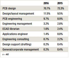 layout design engineer salary circuit assembly online magazine the pcb design