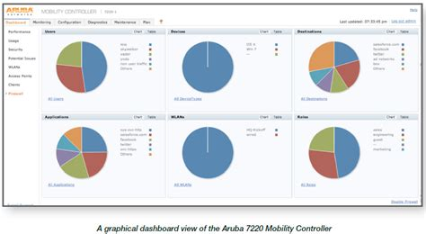 Aruba Firewall Appliance - broadband traffic management aruba s wlan optimizes qos