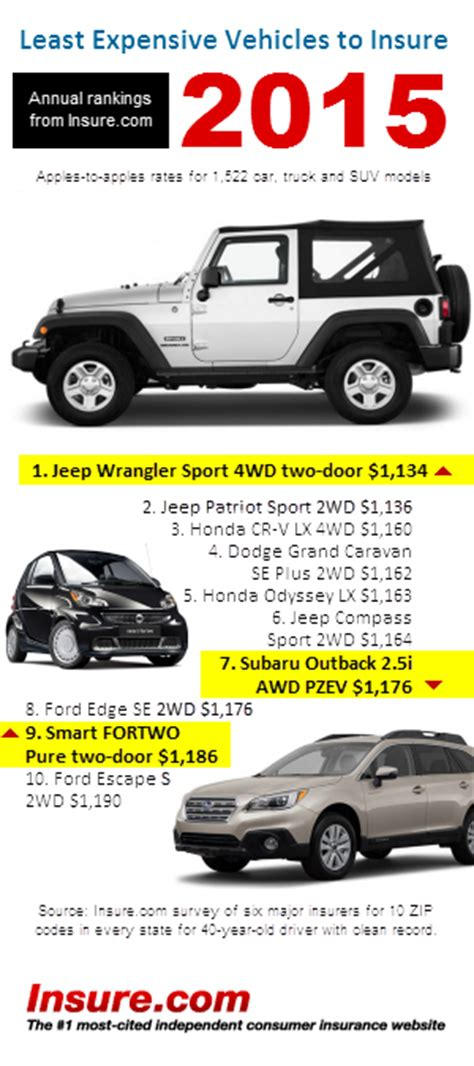 Cars With Cheapest Insurance Rates 2 by This Is The Cheapest Car To Insure In 2015 The Fiscal Times