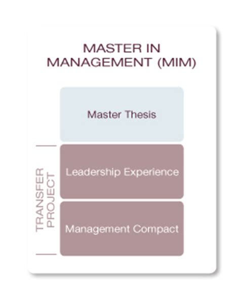 Mba In Communication Management Scope by Mba Programs Limak