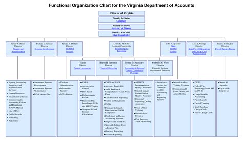 department structure template 6 best images of accounting org chart accounting and