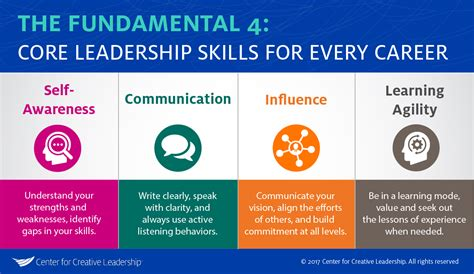 what s your leadership brand center for creative leadership the core leadership skills you need in every role