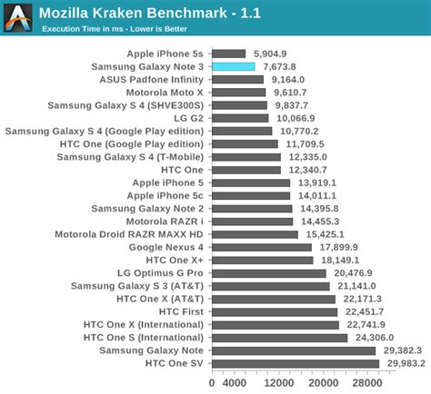 kraken bench performance cpu gpu nand usb 3 0 samsung galaxy