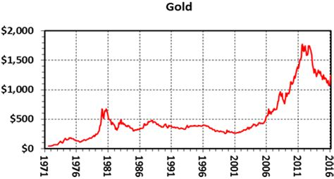 kitco silver chart 10 year the 45 year record of gold