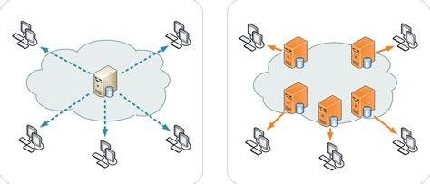 global content delivery network cdn service cloudflare the history of content delivery networks cdn globaldots