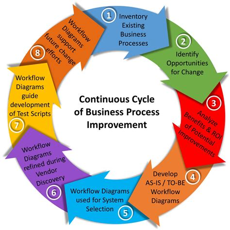 improve workflow how do you accomplish a business process change initiative