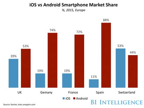 android vs iphone market ios vs android smartphone market in europe 2015 android is the clear leader