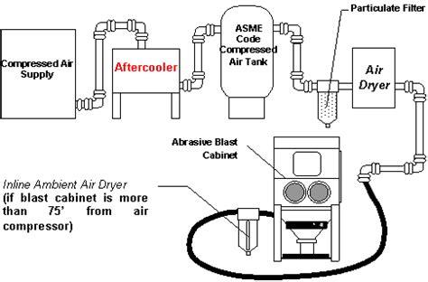 Design Basics Inc by Small Air Compressors Auto Blast Cabinet Faqs