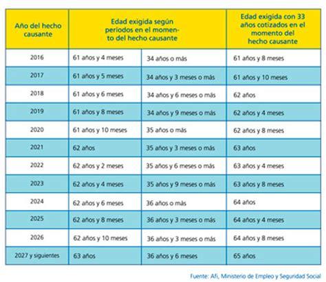 jubilacion para empleados publicos en 2016 en ecuador edad de jubilaci 243 n las tablas de edad de jubilaci 243 n
