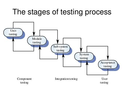 process pattern software engineering software engineering process