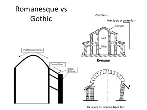 the gallery for gt romanesque architecture vs