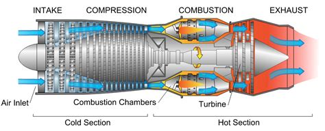 compressor section of a gas turbine engine jet engine design and optimisation aerospace engineering
