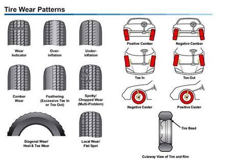 alignment wear on tires acura tsx 2004 to 2014 suspension diagnostic guide acurazine