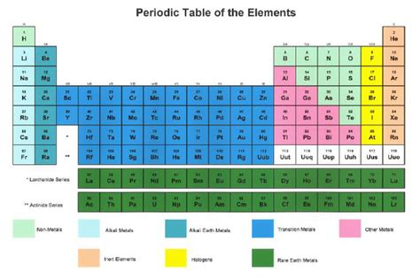 Periodic Table Patterns by Year 9 Patterns Of Reactivity