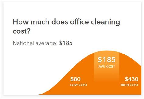How Much Does Cleaning Cost by Commercial Cleaning In Naples How Much Does It Cost And