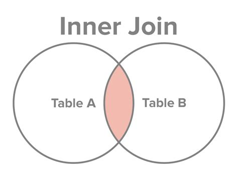 oracle inner join actualizar tabla con inner join oracle arbo ve