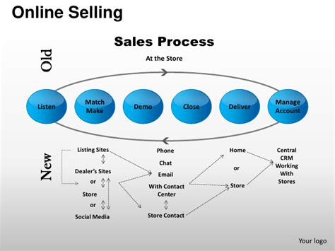 sales management tools templates selling sales process account management powerpoint