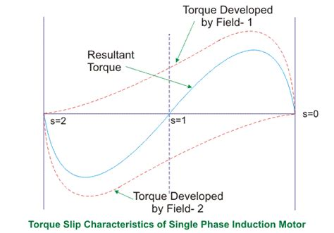 three phase induction motor characteristics torque slip characteristics of induction motor