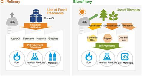 bioplastic research paper viaspace biofuels biochemicals and bioplastics