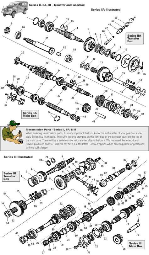 Series II, IIA, III, Transmission Gearbox - Rovers North