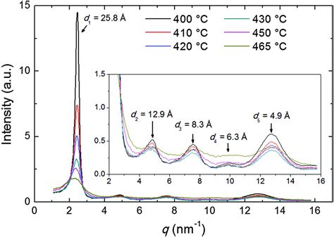 xrd pattern liquid crystal molecular ordering in the high temperature nematic phase