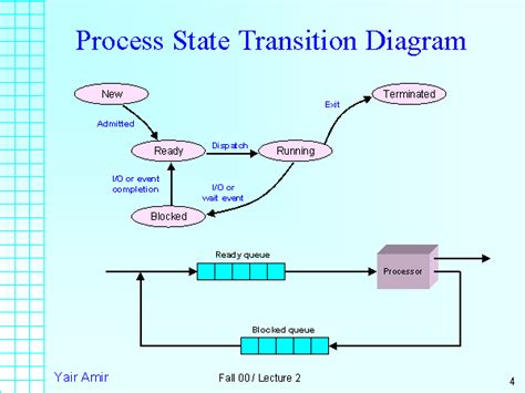 transition diagram process state transition diagram