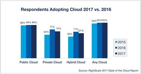 trends of 2017 cloud computing trends 2017 state of the cloud survey