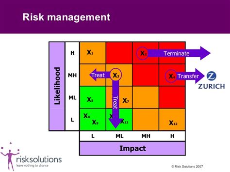 The Risks Of A One Year Mba by Risk Management Is Not Just A Part Of Management It